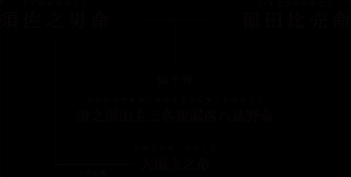 須佐之男命(すさのおのみこと)、稲田比売命(いなたひめのみこと)、清之湯山主三名狭漏彦八島野命(すがのゆやまぬしみなさろひこやしまのみこと)